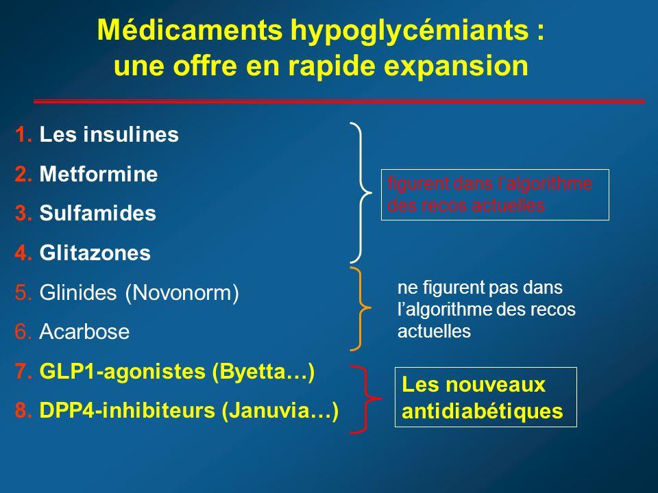 Médicaments hypoglycémiants : une offre en rapide expansion 1.Les insulines 2.Metformine 3.Sulfamides 4.Glitazones 5.Glinides (Novonorm) 6.Acarbose 7.