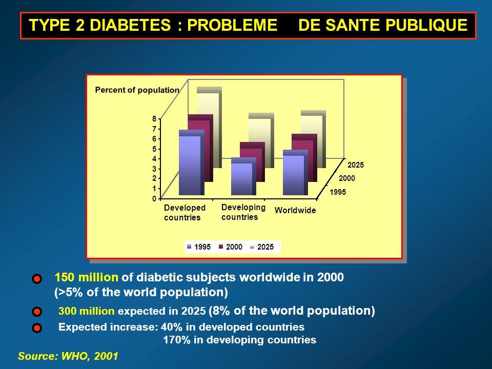 0 1 2 3 4 5 6 7 8 Developed countries Worldwide 1995 2000 2025 199520002025 TYPE 2 DIABETES : PROBLEME DE SANTE PUBLIQUE 150 million of diabetic subje