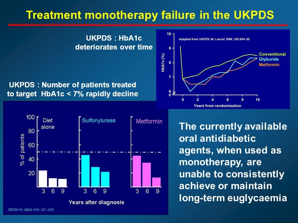The currently available oral antidiabetic agents, when used as monotherapy, are unable to consistently achieve or maintain long-term euglycaemia UKPDS : Number of patients treated to target HbA1c < 7% rapidly decline Treatment monotherapy failure in the UKPDS UKPDS : HbA1c deteriorates over time