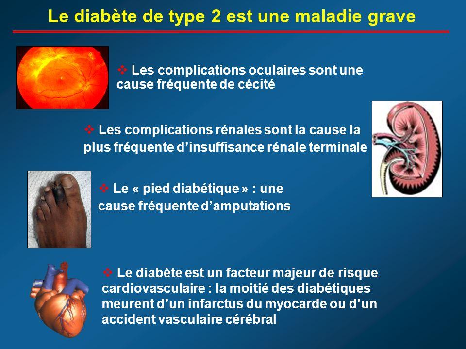 Les complications oculaires sont une cause fréquente de cécité Les complications rénales sont la cause la plus fréquente dinsuffisance rénale terminale Le « pied diabétique » : une cause fréquente damputations Le diabète de type 2 est une maladie grave Le diabète est un facteur majeur de risque cardiovasculaire : la moitié des diabétiques meurent dun infarctus du myocarde ou dun accident vasculaire cérébral
