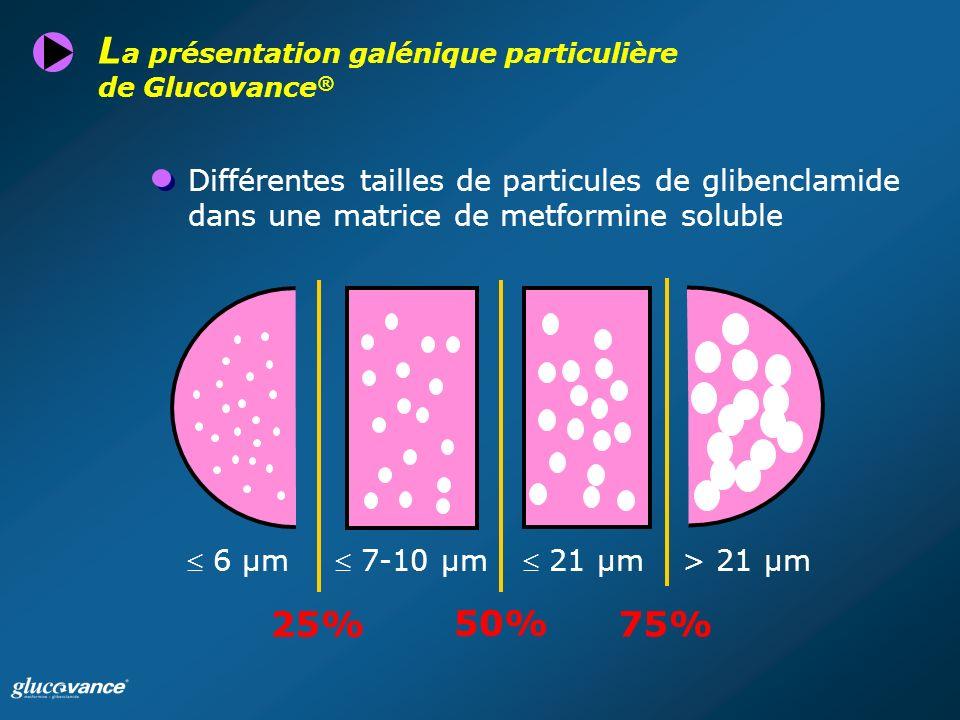 L a présentation galénique particulière de Glucovance ® Différentes tailles de particules de glibenclamide dans une matrice de metformine soluble 6 µm 7-10 µm 21 µm > 21 µm 25% 75% 50%