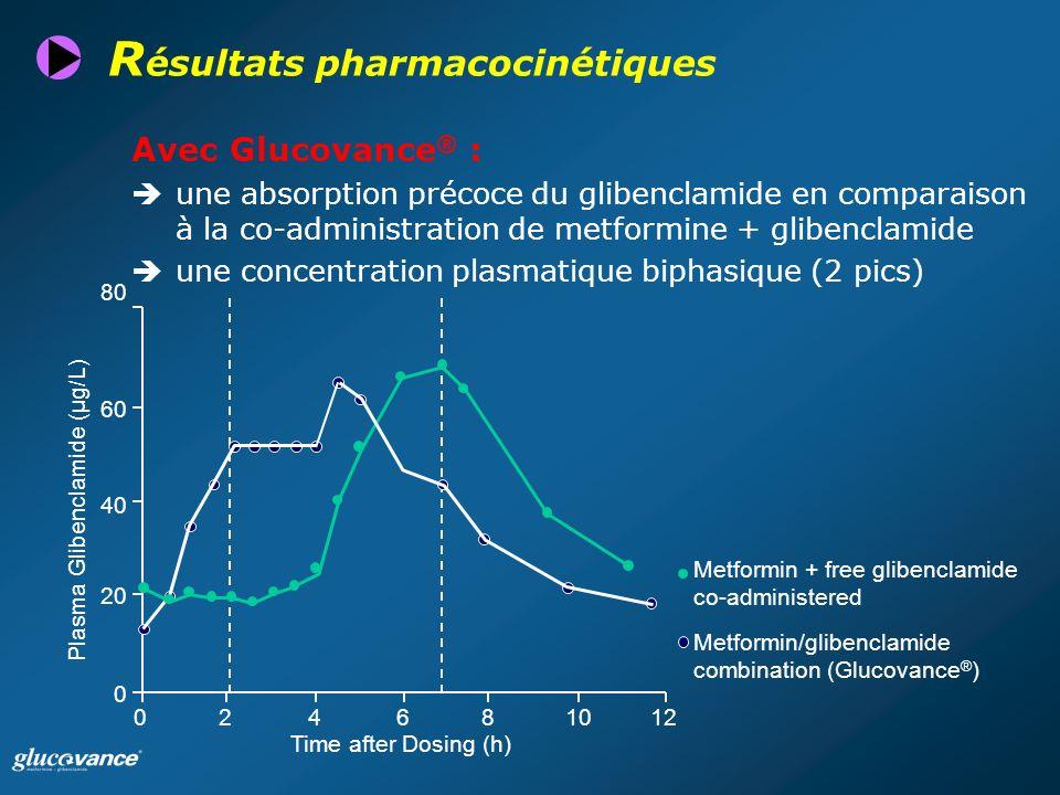 R ésultats pharmacocinétiques Avec Glucovance ® : une absorption précoce du glibenclamide en comparaison à la co-administration de metformine + glibenclamide une concentration plasmatique biphasique (2 pics) 024681012 0 20 40 60 80 Plasma Glibenclamide (µg/L) Time after Dosing (h) Metformin/glibenclamide combination (Glucovance ® ) Metformin + free glibenclamide co-administered