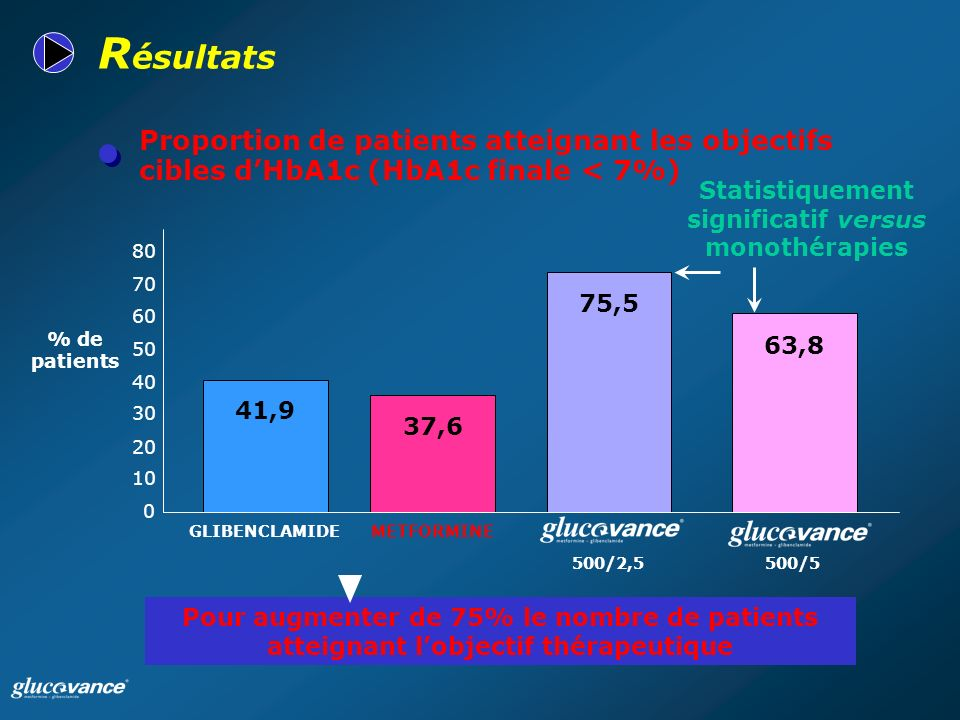 Proportion de patients atteignant les objectifs cibles dHbA1c (HbA1c finale < 7%) R ésultats Pour augmenter de 75% le nombre de patients atteignant lobjectif thérapeutique Statistiquement significatif versus monothérapies 0 10 20 30 40 50 60 70 80 63,8 500/5 75,5 500/2,5 37,6 METFORMINE 41,9 GLIBENCLAMIDE % de patients