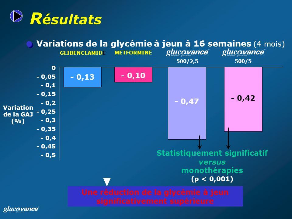 - 0,42 Variations de la glycémie à jeun à 16 semaines (4 mois) R ésultats Une réduction de la glycémie à jeun significativement supérieure Statistiquement significatif versus monothérapies (p < 0,001) - 0,5 - 0,45 - 0,4 - 0,35 - 0,3 - 0,25 - 0,2 - 0,15 - 0,1 - 0,05 0 METFORMINE GLIBENCLAMIDE Variation de la GAJ (%) - 0,13 - 0,10 - 0,47 500/5500/2,5
