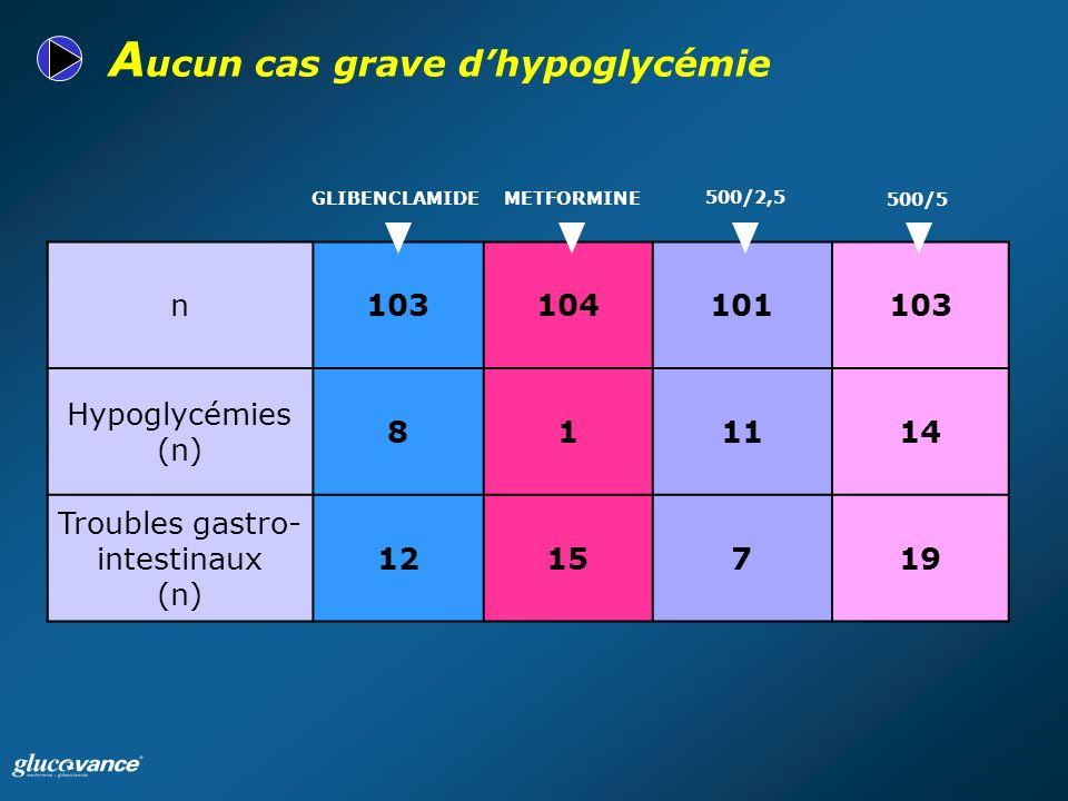 A ucun cas grave dhypoglycémie n103104101103 Hypoglycémies (n) 811114 Troubles gastro- intestinaux (n) 1215719 500/5 500/2,5 METFORMINEGLIBENCLAMIDE