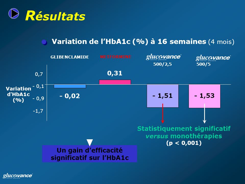 Variation de lHbA1c (%) à 16 semaines (4 mois) R ésultats 500/5500/2,5 METFORMINE GLIBENCLAMIDE Variation d HbA1c (%) Un gain defficacité significatif sur lHbA1c Statistiquement significatif versus monothérapies (p < 0,001) -1,7 - 0,9 - 0,1 0,7 - 0,02 0,31 - 1,51- 1,53