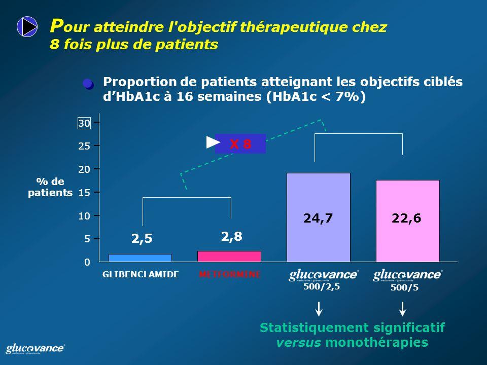 Proportion de patients atteignant les objectifs ciblés dHbA1c à 16 semaines (HbA1c < 7%) P our atteindre l objectif thérapeutique chez 8 fois plus de patients Statistiquement significatif versus monothérapies 0 5 10 15 20 25 30 % de patients 500/2,5 METFORMINEGLIBENCLAMIDE 2,5 2,8 24,722,6 X 8 500/5