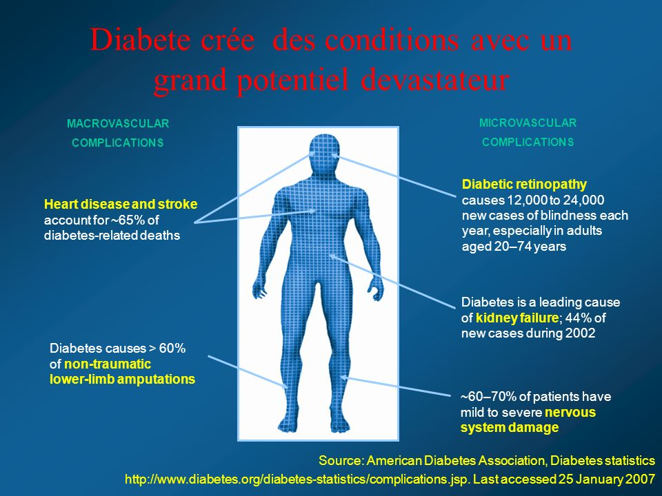 Diabete crée des conditions avec un grand potentiel devastateur Diabetes causes > 60% of non-traumatic lower-limb amputations ~60–70% of patients have