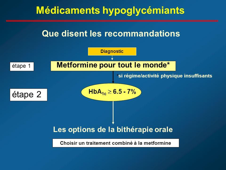 Diagnostic Metformine pour tout le monde* étape 1 HbA 1c 6.5 - 7% étape 2 Les options de la bithérapie orale Choisir un traitement combiné à la metformine Que disent les recommandations Médicaments hypoglycémiants * si régime/activité physique insuffisants