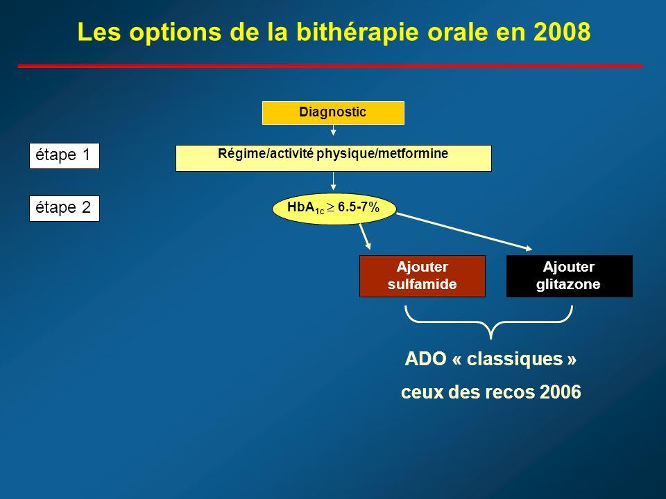 Diagnostic HbA 1c 6.5-7% Ajouter sulfamide Ajouter glitazone étape 1 étape 2 Les options de la bithérapie orale en 2008 Régime/activité physique/metformine ADO « classiques » ceux des recos 2006