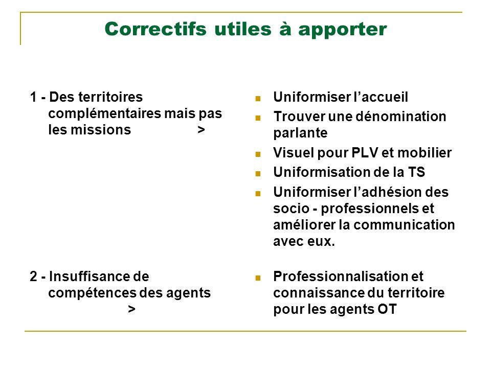 Correctifs utiles à apporter 1 - Des territoires complémentaires mais pas les missions > Uniformiser laccueil Trouver une dénomination parlante Visuel