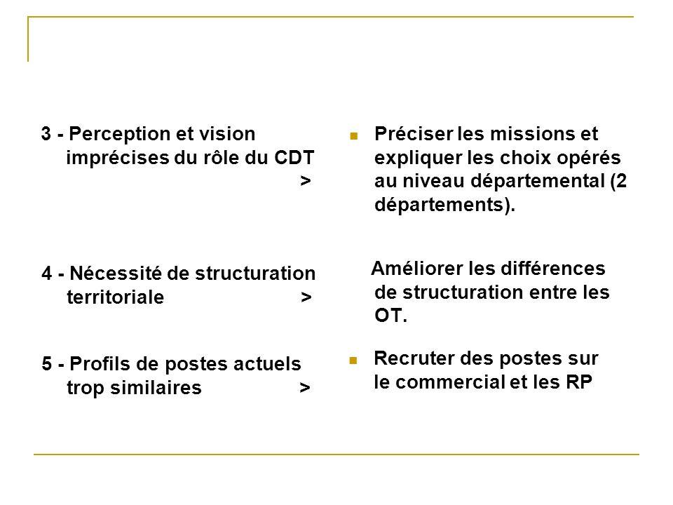 3 - Perception et vision imprécises du rôle du CDT > Préciser les missions et expliquer les choix opérés au niveau départemental (2 départements). 4 -