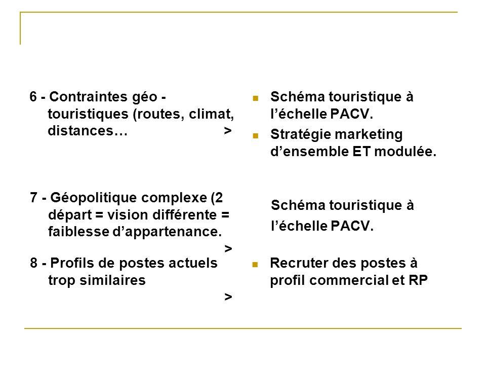 6 - Contraintes géo - touristiques (routes, climat, distances…> Schéma touristique à léchelle PACV. Stratégie marketing densemble ET modulée. 7 - Géop