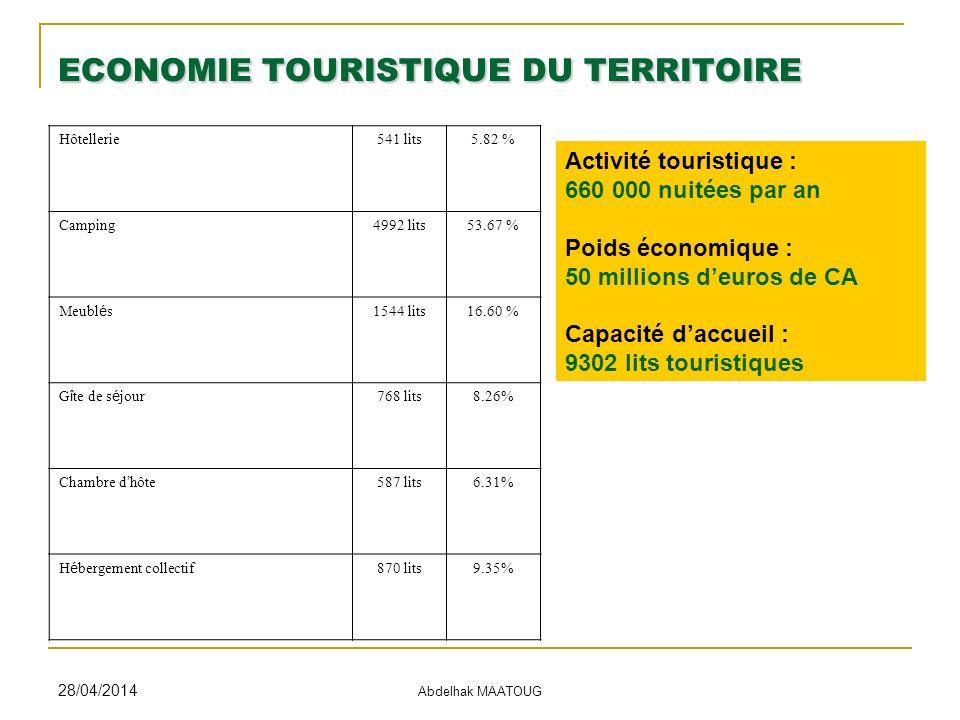 28/04/2014 Abdelhak MAATOUG ECONOMIE TOURISTIQUE DU TERRITOIRE Hôtellerie541 lits5.82 % Camping4992 lits53.67 % Meubl é s 1544 lits16.60 % G î te de s é jour 768 lits8.26% Chambre d hôte 587 lits6.31% H é bergement collectif 870 lits9.35% Activité touristique : 660 000 nuitées par an Poids économique : 50 millions deuros de CA Capacité daccueil : 9302 lits touristiques