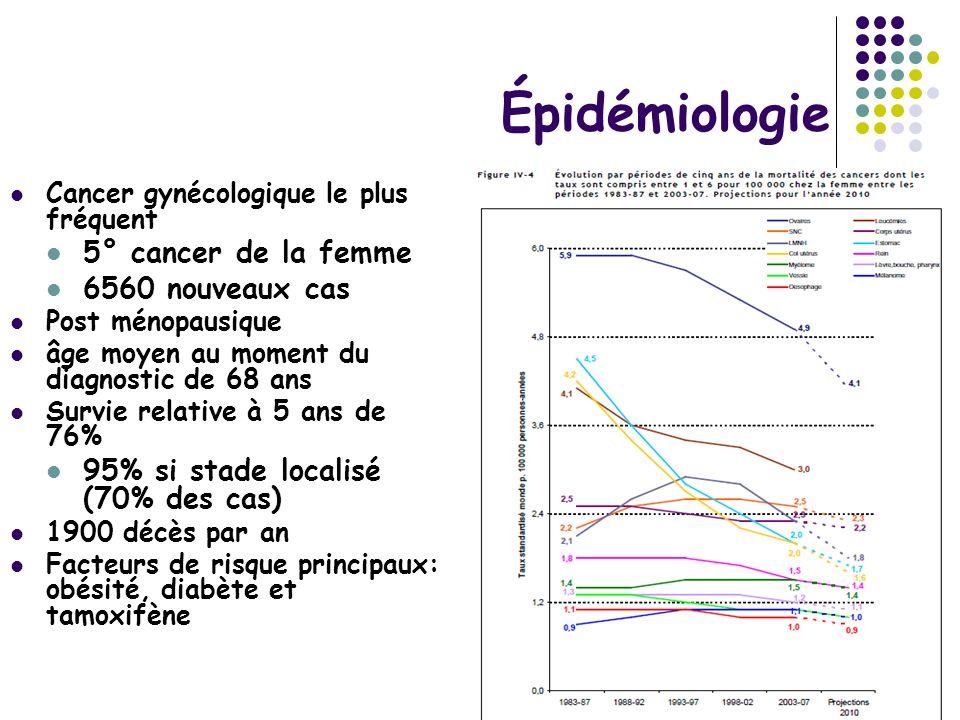 Épidémiologie Cancer gynécologique le plus fréquent 5° cancer de la femme 6560 nouveaux cas Post ménopausique âge moyen au moment du diagnostic de 68