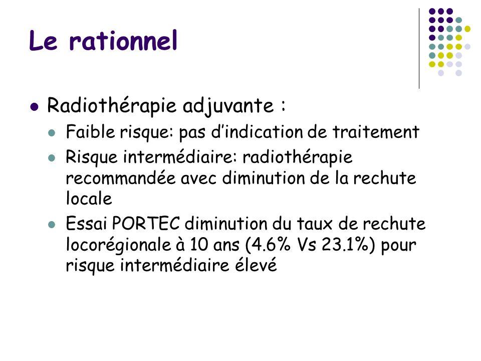 Le rationnel Radiothérapie adjuvante : Faible risque: pas dindication de traitement Risque intermédiaire: radiothérapie recommandée avec diminution de la rechute locale Essai PORTEC diminution du taux de rechute locorégionale à 10 ans (4.6% Vs 23.1%) pour risque intermédiaire élevé