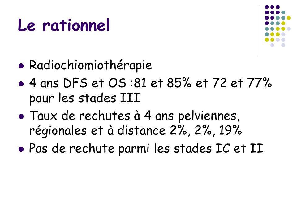 Le rationnel Radiochiomiothérapie 4 ans DFS et OS :81 et 85% et 72 et 77% pour les stades III Taux de rechutes à 4 ans pelviennes, régionales et à distance 2%, 2%, 19% Pas de rechute parmi les stades IC et II