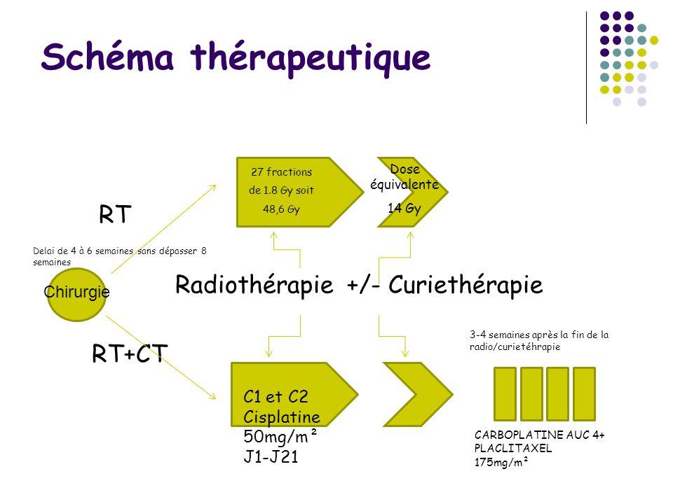Schéma thérapeutique RT Radiothérapie +/- Curiethérapie RT+CT 27 fractions de 1.8 Gy soit 48,6 Gy Dose équivalente 14 Gy C1 et C2 Cisplatine 50mg/m² J1-J21 3-4 semaines après la fin de la radio/curietéhrapie CARBOPLATINE AUC 4+ PLACLITAXEL 175mg/m² Chirurgie Delai de 4 à 6 semaines sans dépasser 8 semaines