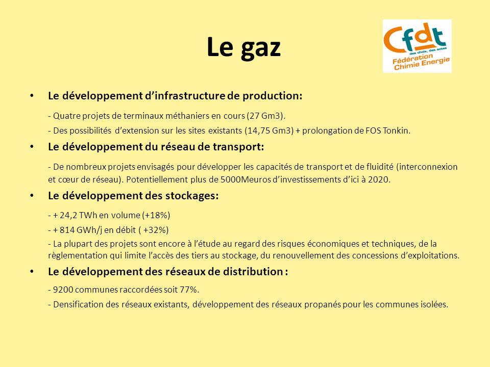 Le gaz Le développement dinfrastructure de production: - Quatre projets de terminaux méthaniers en cours (27 Gm3). - Des possibilités dextension sur l