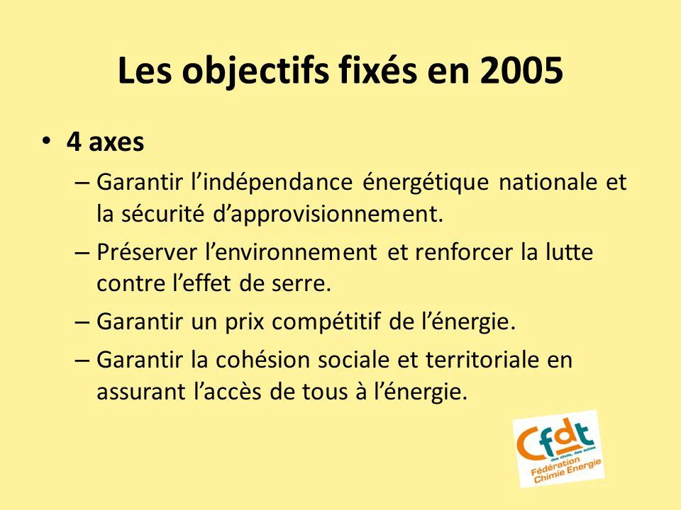Les objectifs fixés en 2005 4 axes – Garantir lindépendance énergétique nationale et la sécurité dapprovisionnement. – Préserver lenvironnement et ren