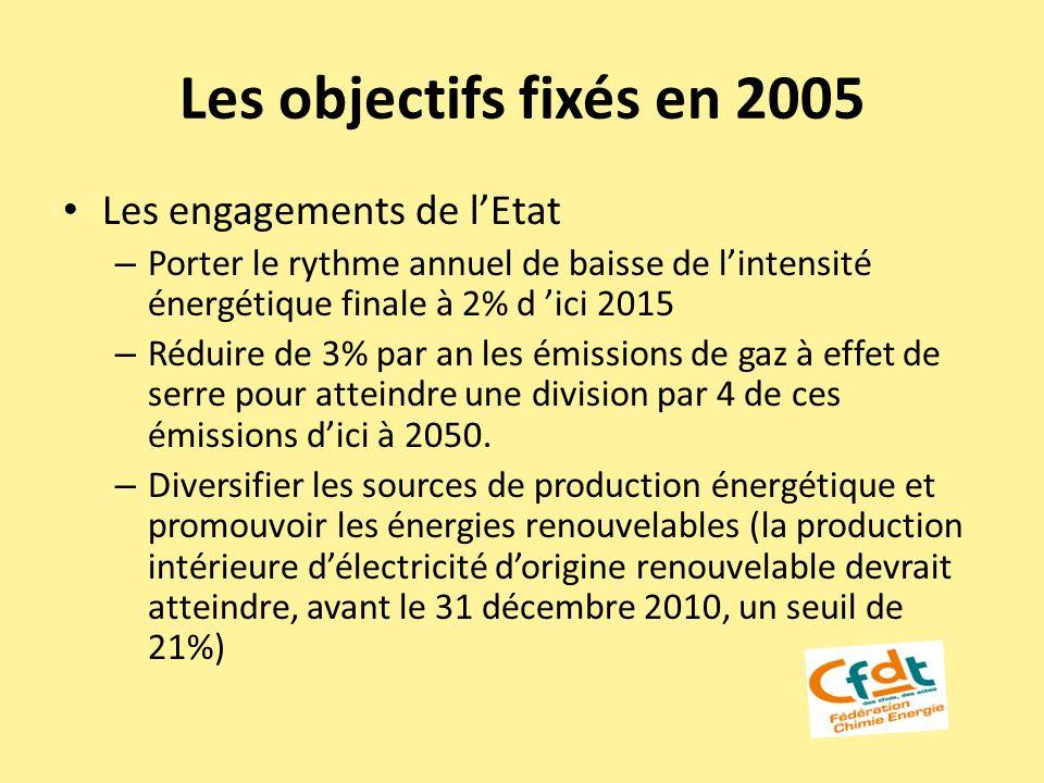 Les objectifs fixés en 2005 Les engagements de lEtat – Porter le rythme annuel de baisse de lintensité énergétique finale à 2% d ici 2015 – Réduire de