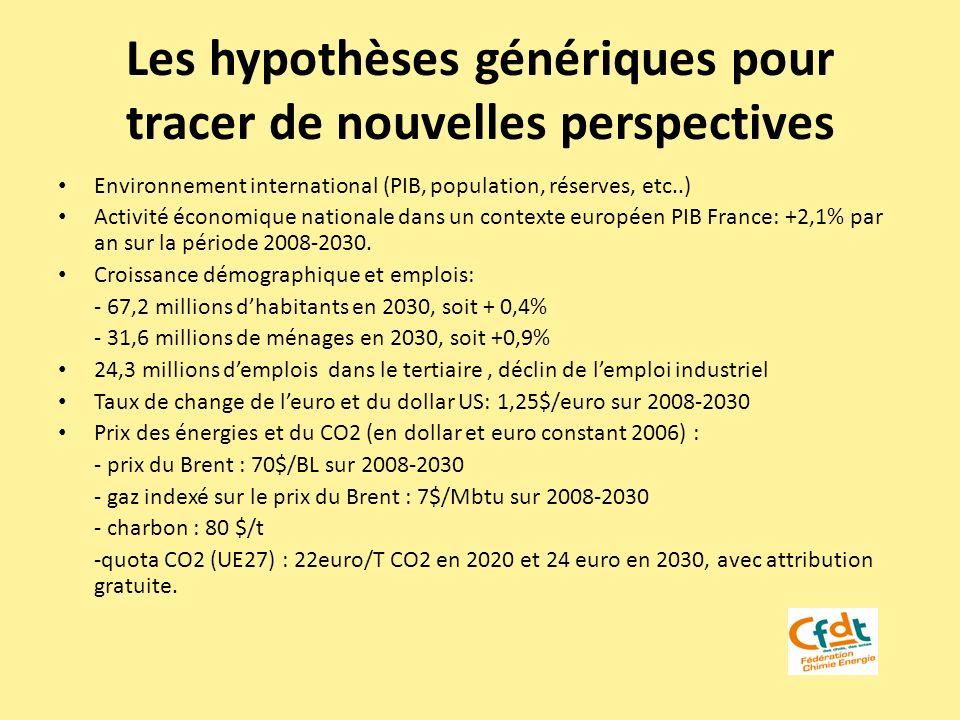 Les hypothèses génériques pour tracer de nouvelles perspectives Environnement international (PIB, population, réserves, etc..) Activité économique nat