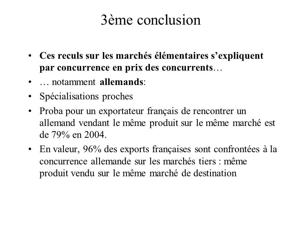 3ème conclusion Ces reculs sur les marchés élémentaires sexpliquent par concurrence en prix des concurrents… … notamment allemands: Spécialisations proches Proba pour un exportateur français de rencontrer un allemand vendant le même produit sur le même marché est de 79% en 2004.