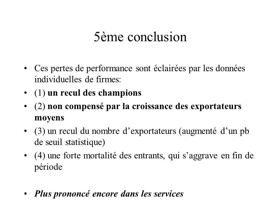 5ème conclusion Ces pertes de performance sont éclairées par les données individuelles de firmes: (1) un recul des champions (2) non compensé par la c