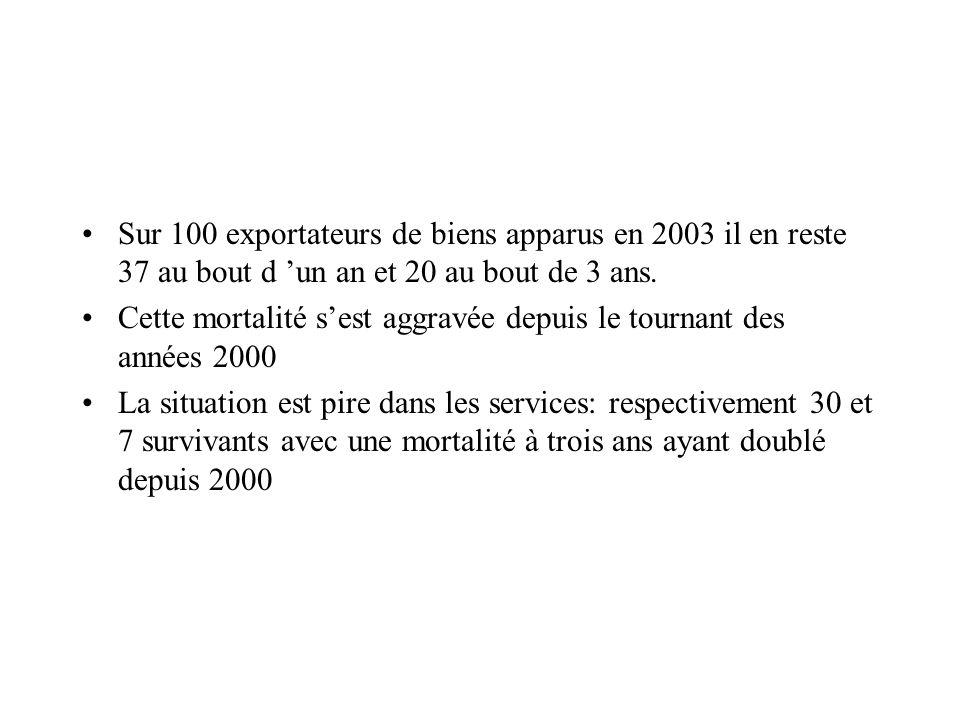 Sur 100 exportateurs de biens apparus en 2003 il en reste 37 au bout d un an et 20 au bout de 3 ans. Cette mortalité sest aggravée depuis le tournant