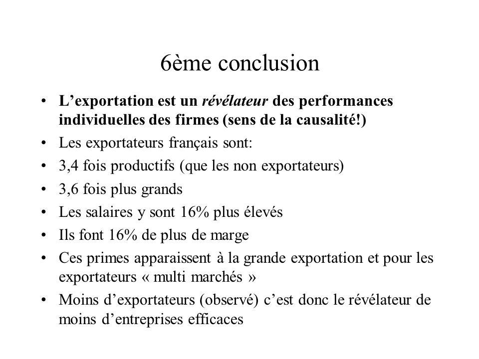 6ème conclusion Lexportation est un révélateur des performances individuelles des firmes (sens de la causalité!) Les exportateurs français sont: 3,4 fois productifs (que les non exportateurs) 3,6 fois plus grands Les salaires y sont 16% plus élevés Ils font 16% de plus de marge Ces primes apparaissent à la grande exportation et pour les exportateurs « multi marchés » Moins dexportateurs (observé) cest donc le révélateur de moins dentreprises efficaces