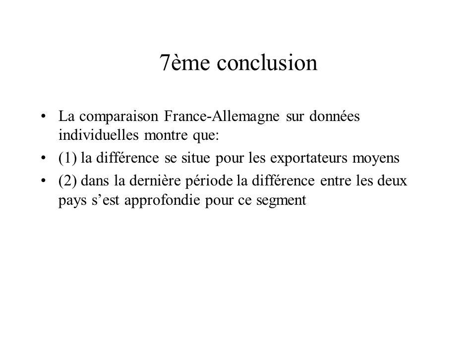 7ème conclusion La comparaison France-Allemagne sur données individuelles montre que: (1) la différence se situe pour les exportateurs moyens (2) dans la dernière période la différence entre les deux pays sest approfondie pour ce segment