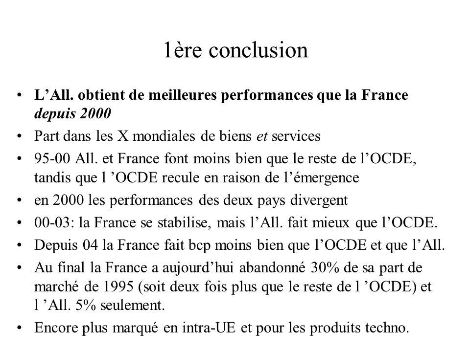 1ère conclusion LAll. obtient de meilleures performances que la France depuis 2000 Part dans les X mondiales de biens et services 95-00 All. et France