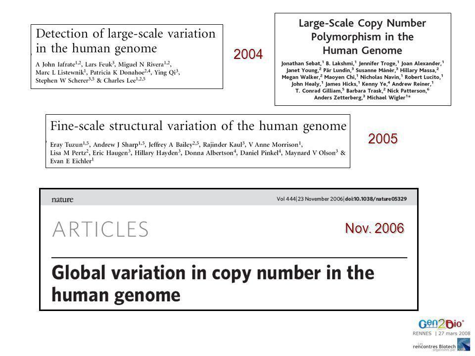 distribution de taille des intervalles de 10 oligonucléotides (chromosome 17) 10kb 500bp1kb locus CCL3L1 (17q12) Design du set de 20 puces NimbleGen 2.1M 42 millions doligonucléotides pour couvrir le génome humain