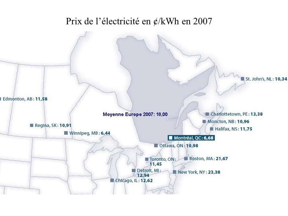 Prix de lélectricité en ¢/kWh en 2007