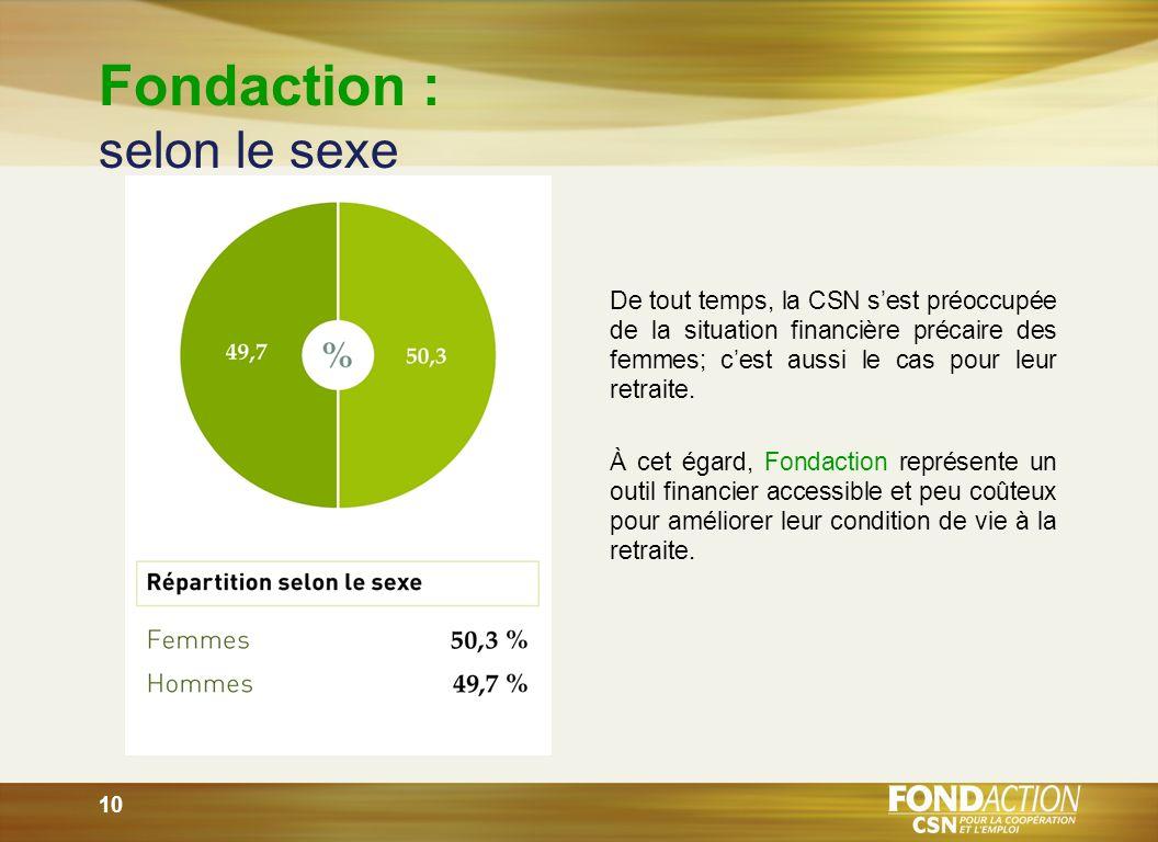 10 Fondaction : selon le sexe De tout temps, la CSN sest préoccupée de la situation financière précaire des femmes; cest aussi le cas pour leur retraite.