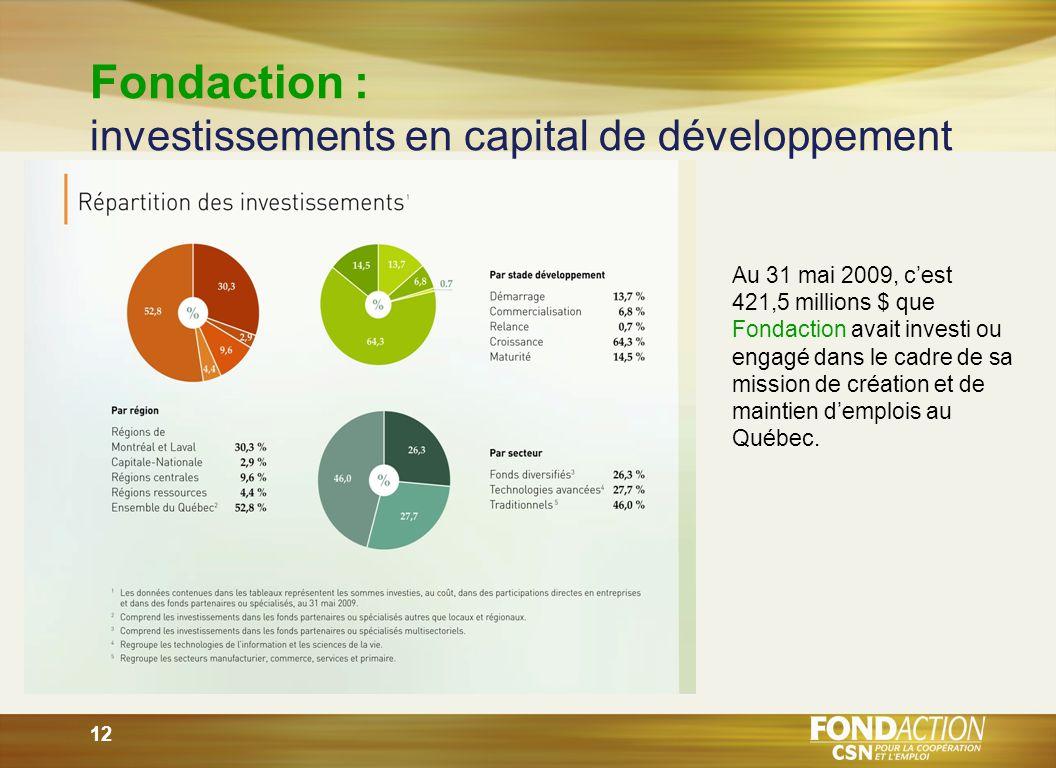12 Fondaction : investissements en capital de développement Au 31 mai 2009, cest 421,5 millions $ que Fondaction avait investi ou engagé dans le cadre de sa mission de création et de maintien demplois au Québec.
