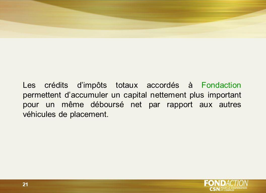 21 Les crédits dimpôts totaux accordés à Fondaction permettent daccumuler un capital nettement plus important pour un même déboursé net par rapport aux autres véhicules de placement.