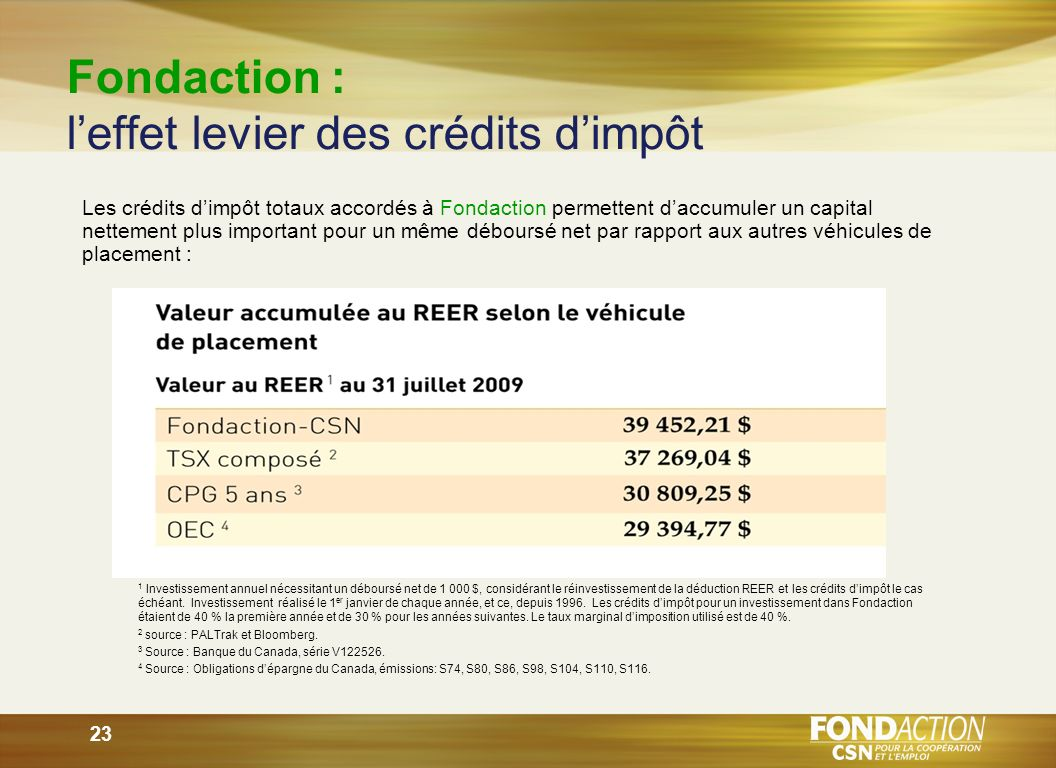 23 Fondaction : leffet levier des crédits dimpôt 1 Investissement annuel nécessitant un déboursé net de 1 000 $, considérant le réinvestissement de la déduction REER et les crédits dimpôt le cas échéant.