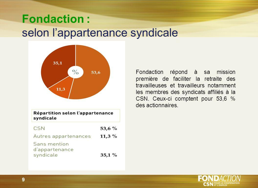 9 Fondaction : selon lappartenance syndicale Fondaction répond à sa mission première de faciliter la retraite des travailleuses et travailleurs notamment les membres des syndicats affiliés à la CSN.