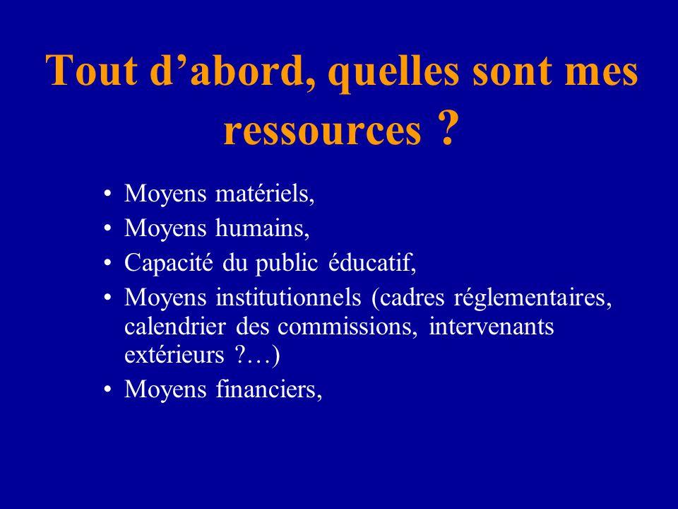 Tout dabord, quelles sont mes ressources ? Moyens matériels, Moyens humains, Capacité du public éducatif, Moyens institutionnels (cadres réglementaire