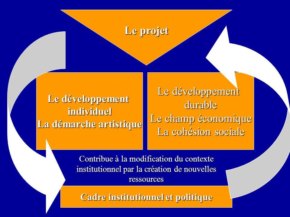 Cadre institutionnel et politique Le développement durable Le champ économique La cohésion sociale Le développement individuel La démarche artistique Contribue à la modification du contexte institutionnel par la création de nouvelles ressources Le projet