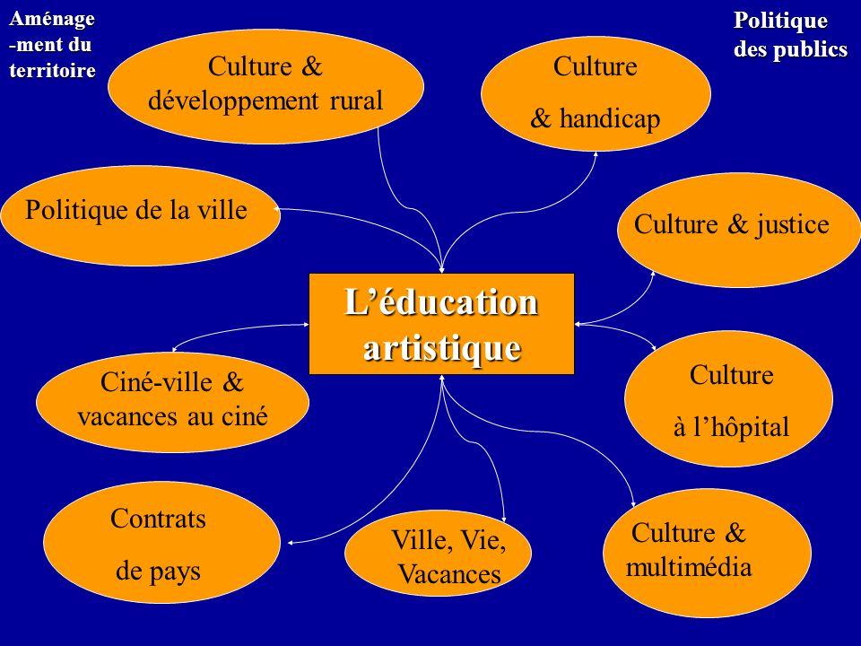Léducation artistique Culture & handicap Culture & justice Culture & développement rural Politique de la ville Ciné-ville & vacances au ciné Culture à