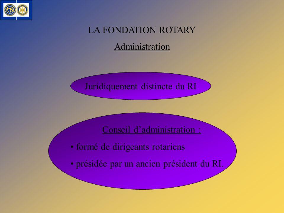 LA FONDATION ROTARY Juridiquement distincte du RI Administration Conseil dadministration : formé de dirigeants rotariens présidée par un ancien présid