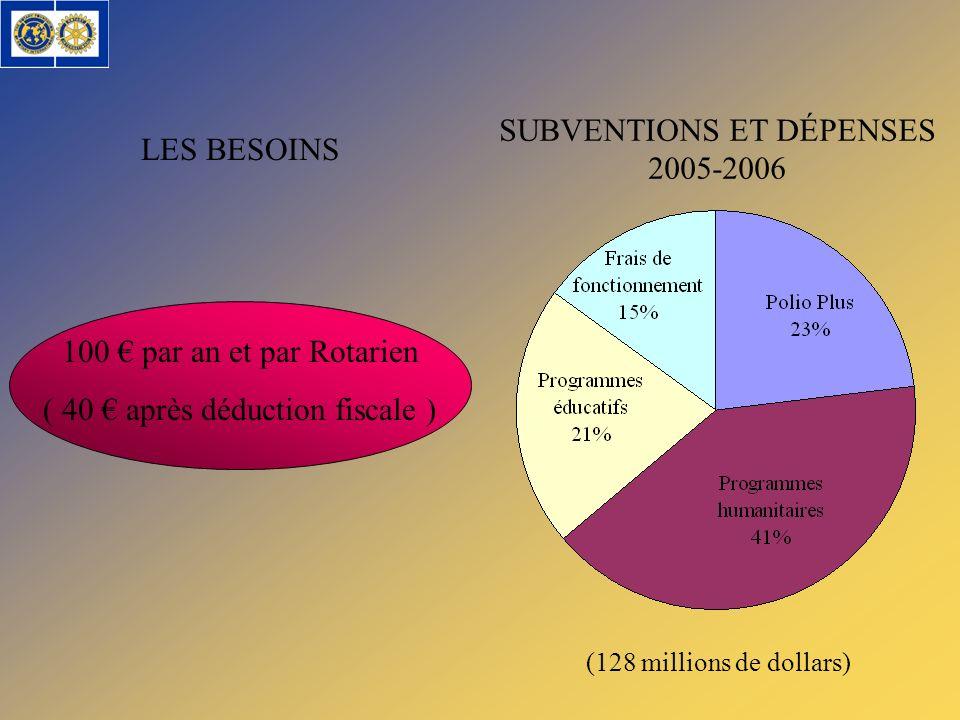 LES BESOINS 100 par an et par Rotarien ( 40 après déduction fiscale ) SUBVENTIONS ET DÉPENSES 2005-2006 (128 millions de dollars)