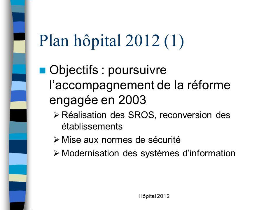Hôpital 2012 Plan hôpital 2012 (1) Objectifs : poursuivre laccompagnement de la réforme engagée en 2003 Réalisation des SROS, reconversion des établissements Mise aux normes de sécurité Modernisation des systèmes dinformation