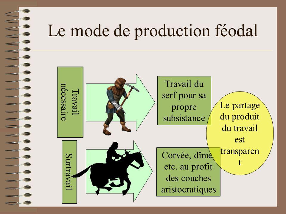 Le mode de production féodal Travail nécessaire Travail du serf pour sa propre subsistance Surtravail Corvée, dîme, etc. au profit des couches aristoc