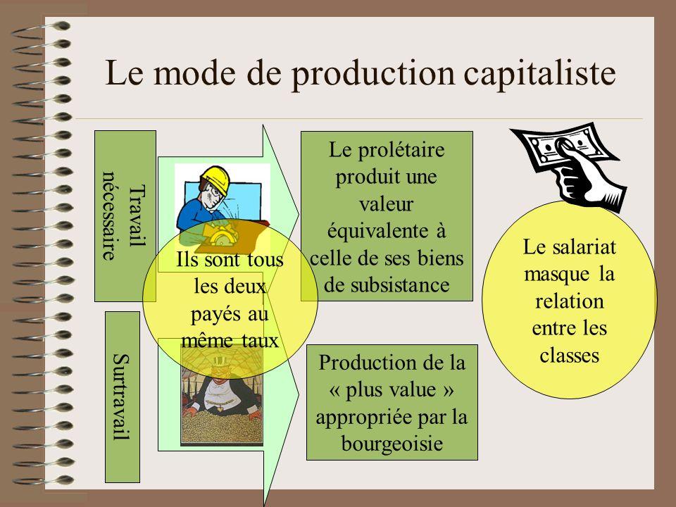 Le mode de production capitaliste Travail nécessaire Le prolétaire produit une valeur équivalente à celle de ses biens de subsistance Surtravail Produ
