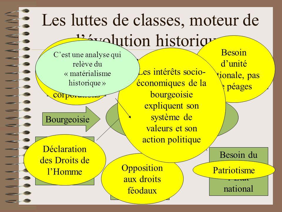 Les luttes de classes, moteur de lévolution historique Exemple, la Révolution française Bourgeoisie Sappuie sur lessor du commerce et de lindustrie Be