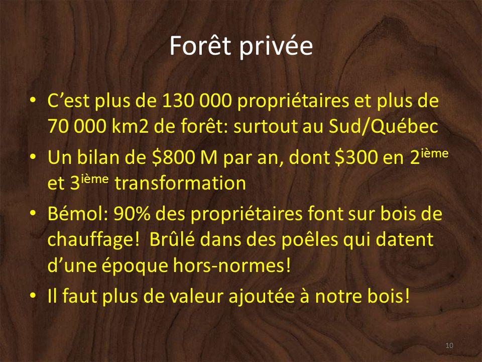 Forêt privée Cest plus de 130 000 propriétaires et plus de 70 000 km2 de forêt: surtout au Sud/Québec Un bilan de $800 M par an, dont $300 en 2 ième et 3 ième transformation Bémol: 90% des propriétaires font sur bois de chauffage.