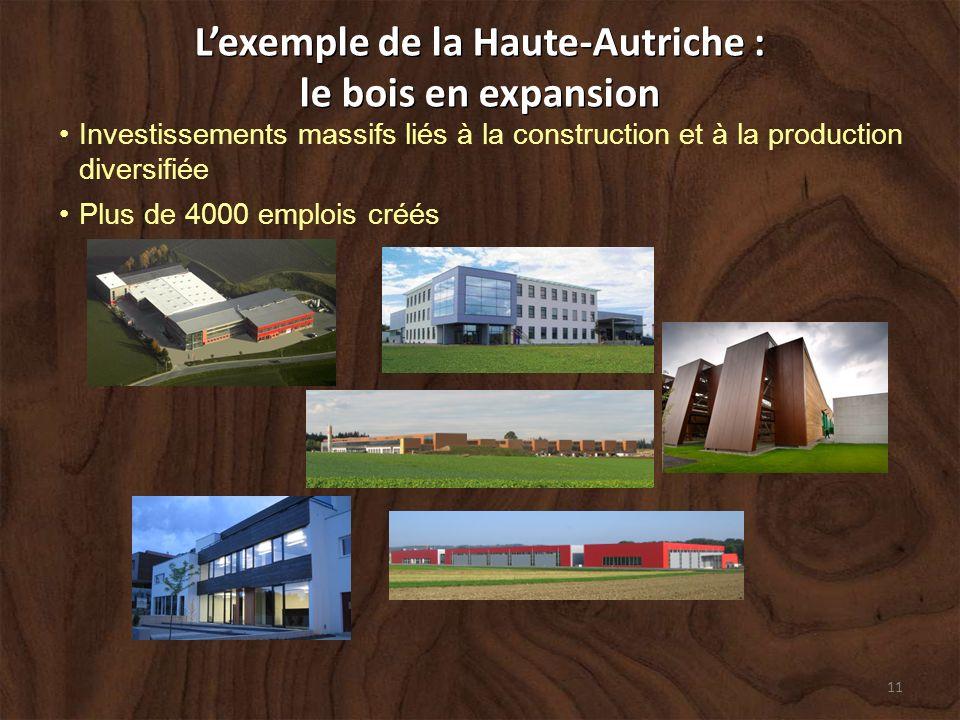 11 Lexemple de la Haute-Autriche : le bois en expansion Lexemple de la Haute-Autriche : le bois en expansion Investissements massifs liés à la construction et à la production diversifiée Plus de 4000 emplois créés